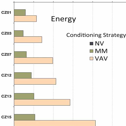 Low energy cooling chart