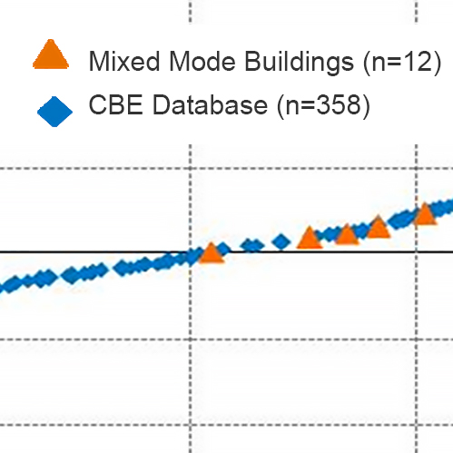 Bar chart of survey results in mixed mode buildings