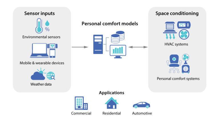Using an Internet of Things Platform to Improve Comfort Prediction