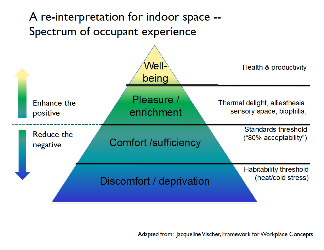 spectrum of occupant experience