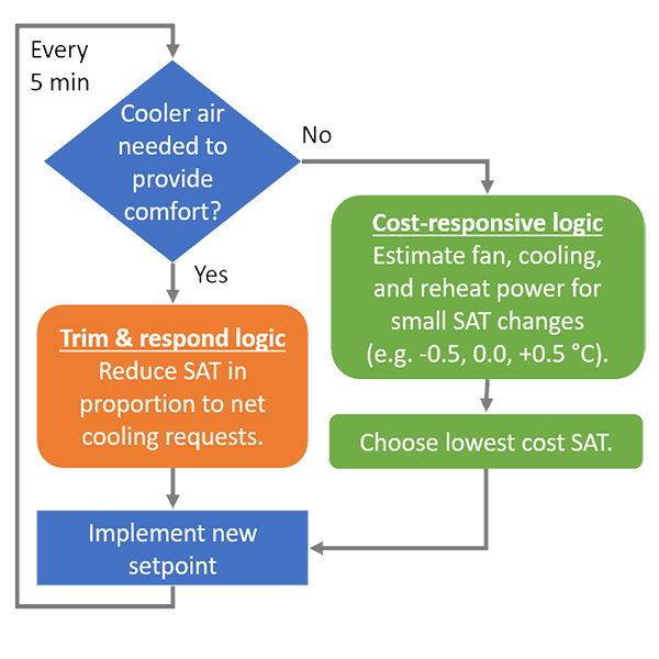 Cost-optimized SAT strategy square diagram