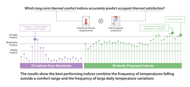 An Improved Index for Evaluating 'Long-Term' Comfort with Continuous Monitoring