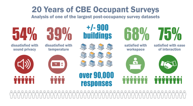 Lessons Learned from 20 Years of the CBE Occupant Survey