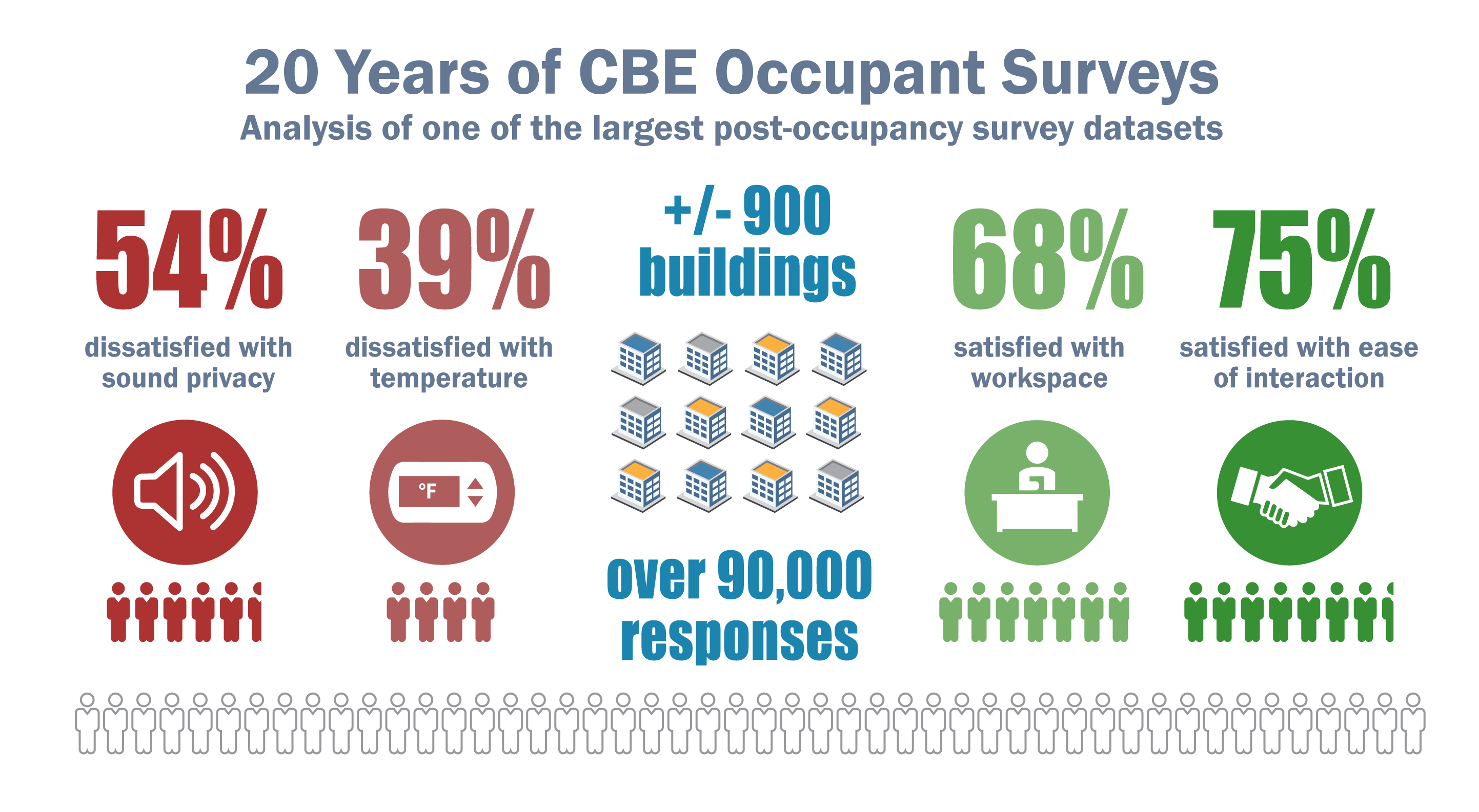 CBE survey 20 year review infographic